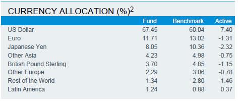 通貨別資産配分